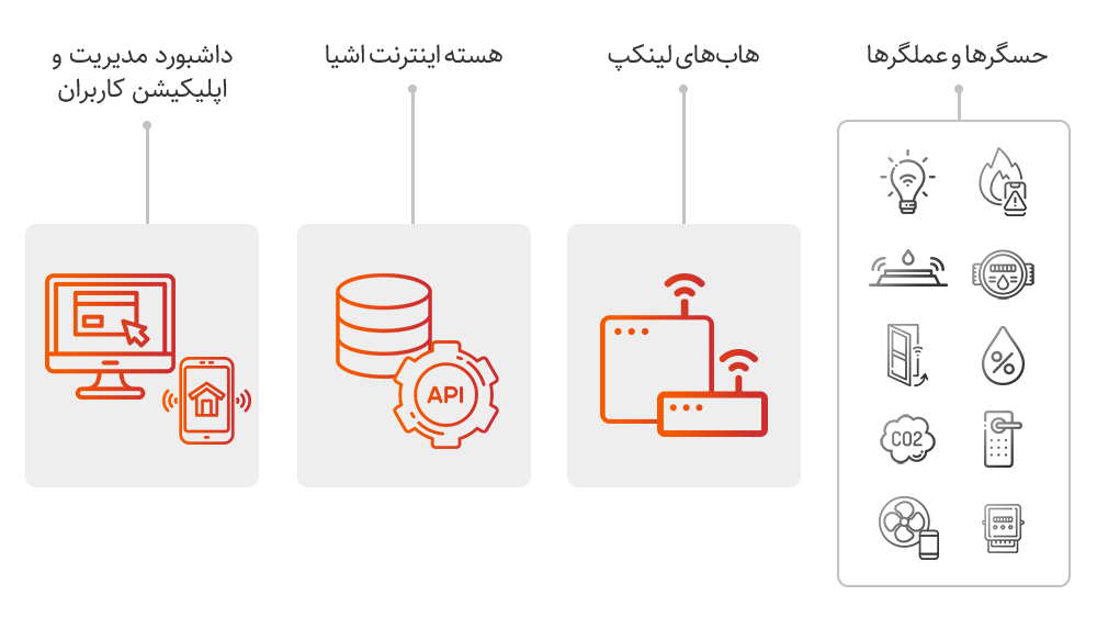 هسته IoT لینکپ | linkap iot core